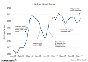 uploads/2017/12/US-Steel-prices-1.png
