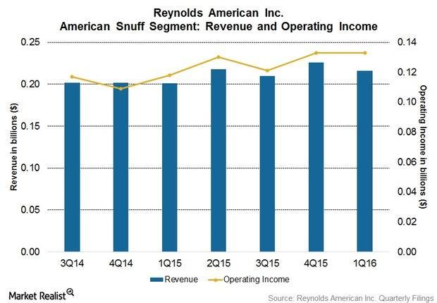 uploads///Q American Snuff Overview