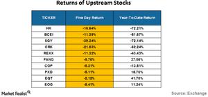 uploads/2016/07/returns-of-upstream-stocks-3-1.png