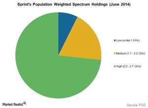 uploads/2015/08/Tel-Sprint-spectrum1.jpg