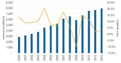 uploads///Part_RCL_Revenue growth