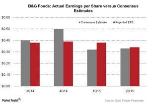 uploads/2015/10/BG-Foods-Actual-Earnings-per-Share-versus-Consensus-Estimates-2015-10-201.jpg