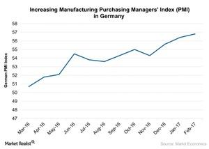uploads///Increasing Manufacturing Purchasing Managers Index PMI in Germany