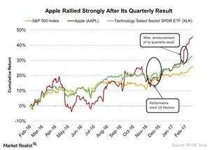 uploads/2017/02/Apple-Rallied-Strongly-After-Its-Quarterly-Result-2017-02-22-2-1.jpg