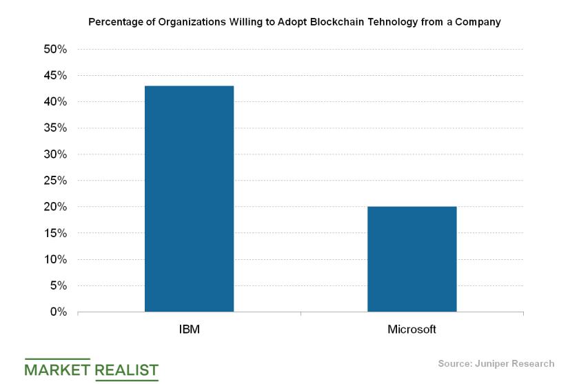 uploads///Blockchain technology adoption