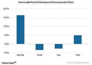 uploads///CMCSA YTD price August