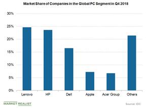 uploads///market share of companies in PC segment in Q