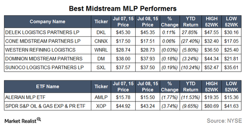 uploads/2015/07/Best-Performers21.png