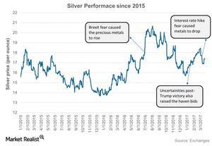 uploads/2017/03/Silver-Performace-since-2015-2017-03-23-1.jpg