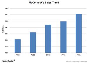 uploads/2017/07/MKC-Sales-1.png