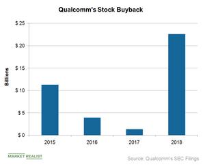 uploads/2018/11/A10_Semiconductors_QCOM-stock-buyback-1.png