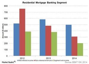 uploads///Residential Mortgage Banking Segment