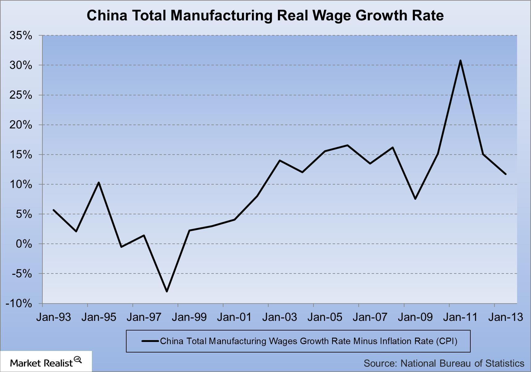 uploads///China Total Manufacturing Real Wage Growth Rate