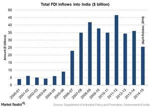uploads/2015/01/FDI-in-india2111.jpg