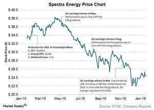 uploads///spectra energy price chart