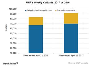 uploads/2017/04/UNP-Carloads-4-1.png
