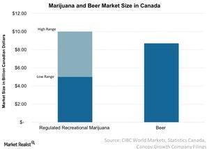 uploads///Marijuana and Beer Market Size in Canada