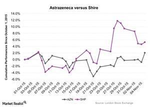 uploads///Astrazeneca versus Shire