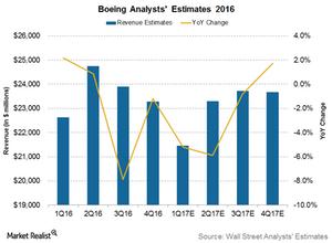 uploads/2017/04/Boeing-Revenue-1.png