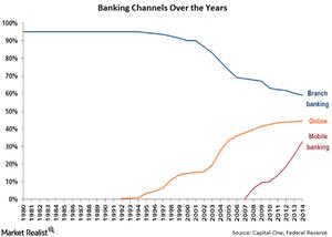 uploads/// Banking channels