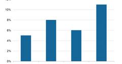 uploads///Cisco Commercial Revenue Growth