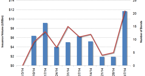 uploads/2014/03/HY-issuance.png