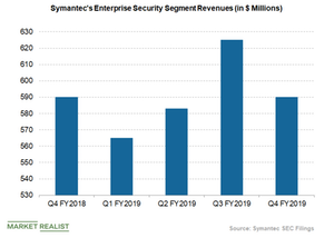 uploads/2019/05/symantec-enterprise-security-revenues-1.png