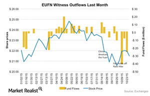 uploads/2015/11/EUFN-Fund-flows1.png
