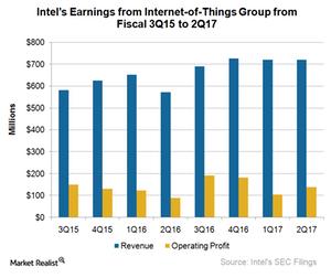 uploads/2017/08/A6_Semiconductors_INTC-IoTG-2Q17-earnings-1.png
