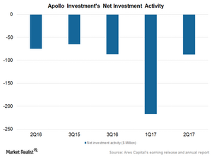 uploads///Net investment activity