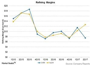 uploads/2017/07/refining-margins-2-1.jpg