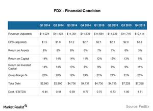 uploads///FDX financial condition