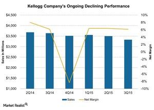 uploads///Kellogg Companys Ongoing Declining Performance