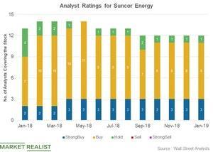 uploads/2019/01/Analyst-ratings-11-1.jpg