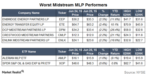 uploads/2015/06/Worst-Performers1.png