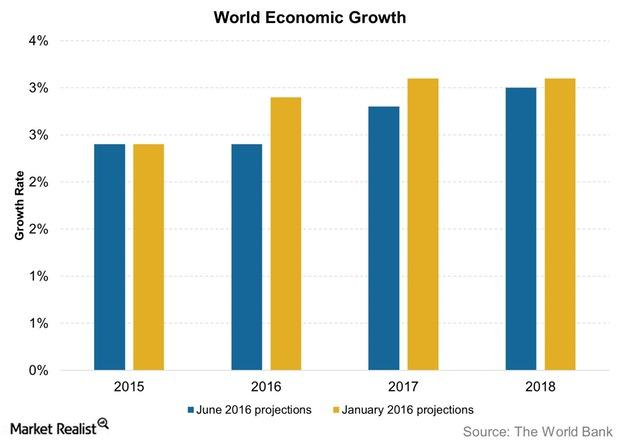 uploads///World Economic Growth