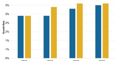 uploads/2016/06/World-Economic-Growth-1.jpg