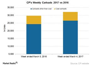uploads/2017/03/CP-Carloads-3-1.png