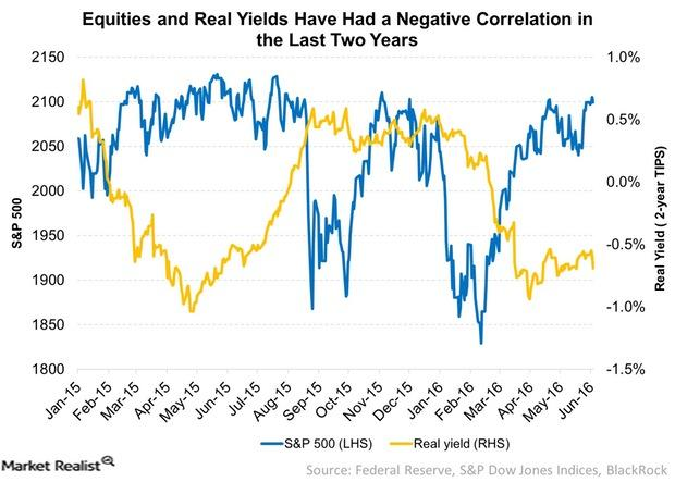 uploads///Equities and Real Yields Have Had a Negative Correlation in the Last Two Years