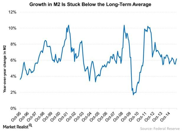 uploads///Growth in M Is Stuck Below the Long Term Average