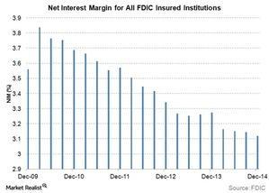 uploads///Net Interest margins