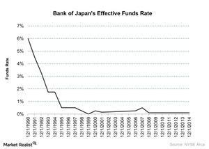 uploads/2016/01/Bank-of-Japans-Effective-Funds-Rate-2016-01-211.jpg