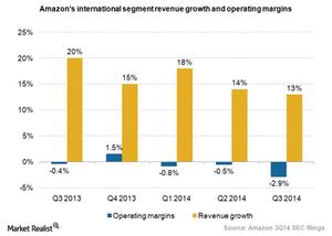 uploads/2014/12/Amazon-international-segment1.png