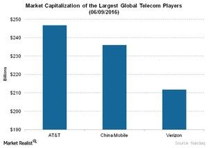 uploads/2016/06/Telecom-Market-Capitalization-of-the-Largest-Global-Telecom-Players-06-09-2016-1.jpg