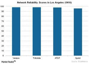uploads/2016/06/Telecom-Network-Reliability-Scores-in-Los-Angeles-1H16-1.jpg