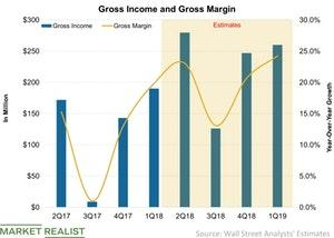 uploads///Gross Income and Gross Margin