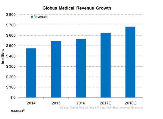 uploads///GMED REvenue