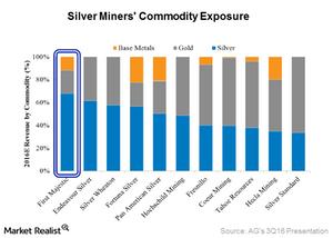 uploads///Commodity exposure