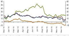 uploads///US Gulf Coast Crack Spread Versus WTI