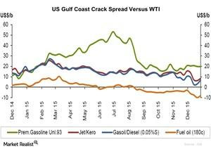 uploads/2016/01/US-Gulf-Coast-Crack-Spread-Versus-WTI1.jpg